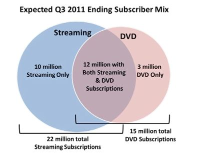 netflix Q3 subscriber numbers in chart