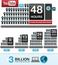 3 billion views a day for youtube image